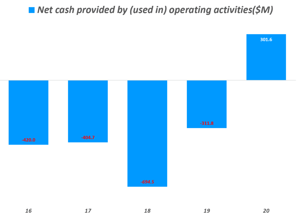 쿠팡 실적, 연도별 쿠팡 영업현금흐름(Net cash provided by (used in) operating activities) 추이, Graph by Happist