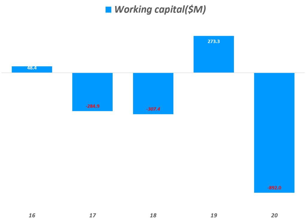 쿠팡 실적, 연도별 쿠팡 운전자본(Net working Capital) 추이, Graph by Happist