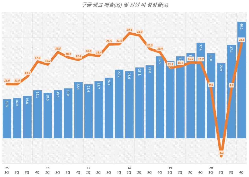 20년 4분기 구글 실적, 분기별 구글 광고 매출 비중 추이( ~ 2020년 4분기), Graph by Happist