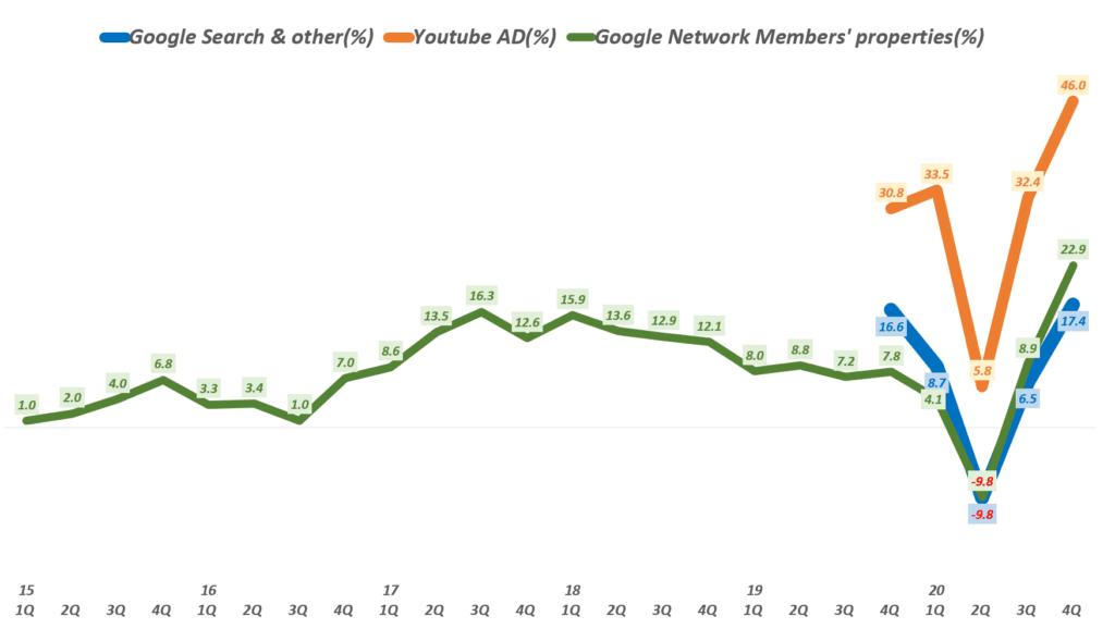 20년 4분기 구글 실적, 분기별 구글 광고 종류별 매출 성장율 추이( ~ 2020년 4분기), Google Digital ADs growth(%), Graph by Happist
