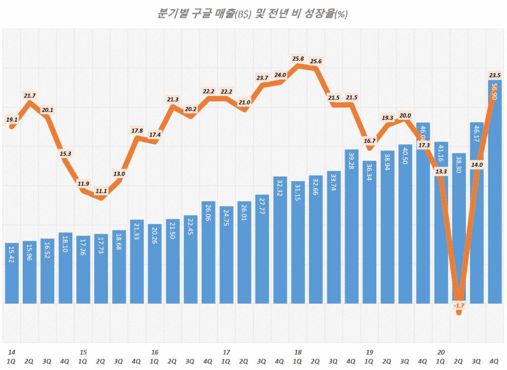 20년 4분기 구글 실적, 분기별 구글 매출 및 매출 성장율 추이( ~ 2020년 4분기), Graph by Happist