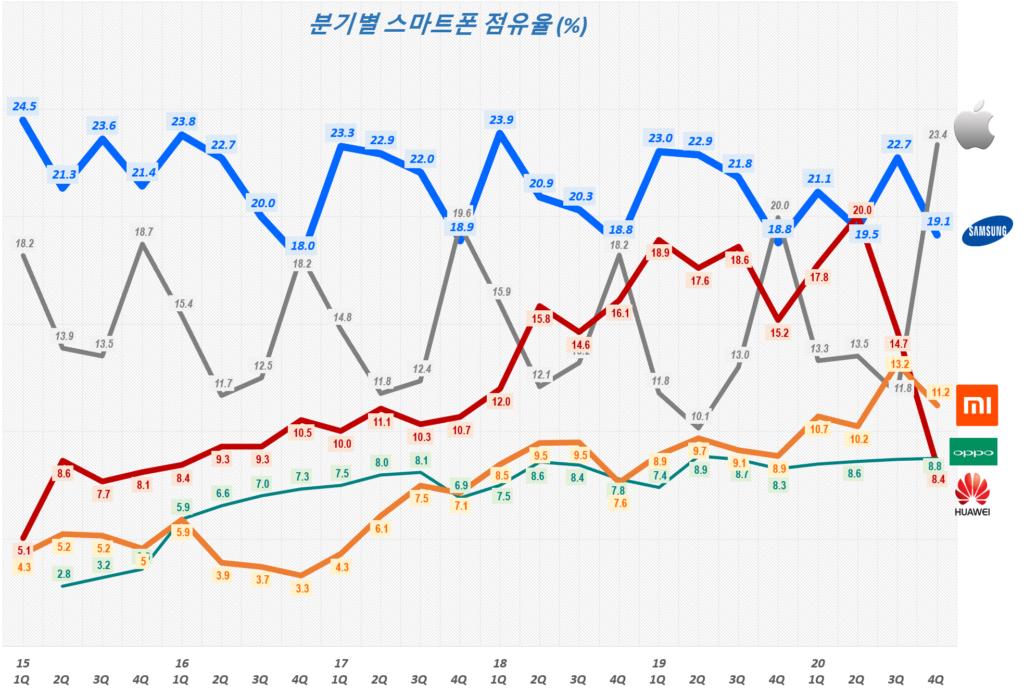 20년 4분기 그마트폰 점유율, 분기별 스마트폰 시장 점유율( ~ 20년 4분기),  Smartphone Market share trend, Data Source - IDC, Graph by Happist