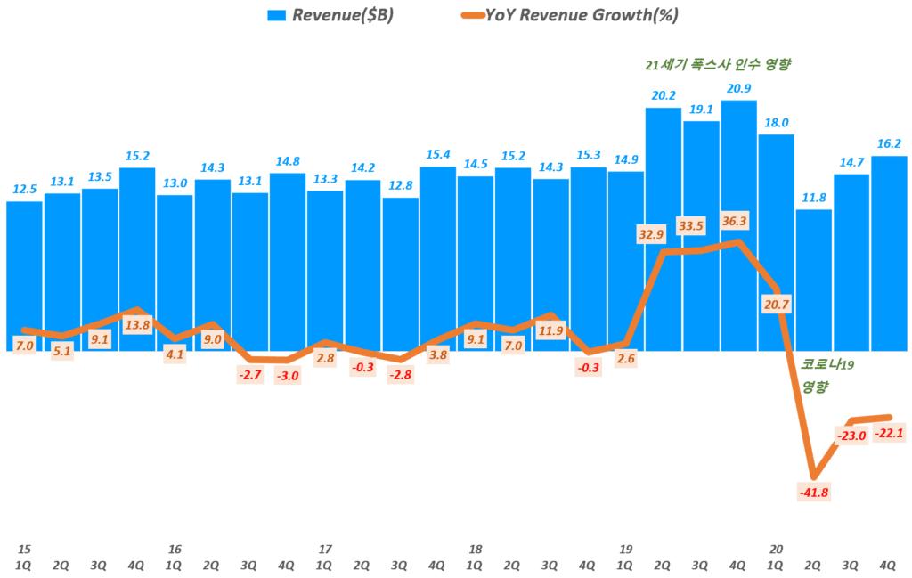 20년 4분기 디즈니 실적, 분기별 디즈니 매출 및 매출증가률( ~ 20년 4분기), 분기명은 캘린더 이어로 환산, Graph by Happist