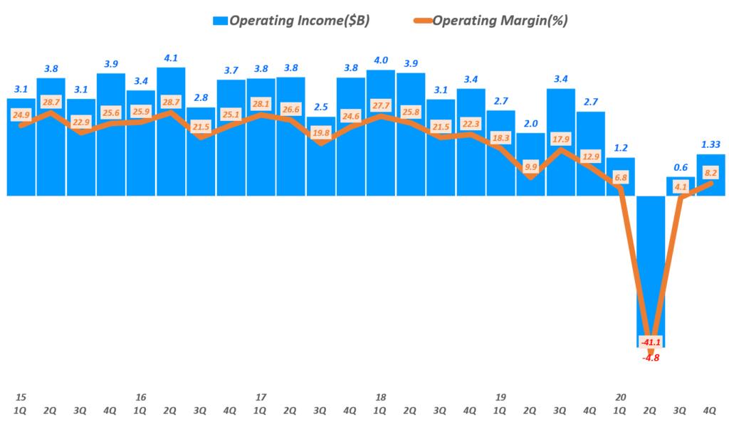 20년 4분기 디즈니 실적, 분기별 디즈니 영업이익 및 영업이익률 추이( ~ 20년 4분기), 분기명은 캘린더 이어로 환산, Graph by Happist