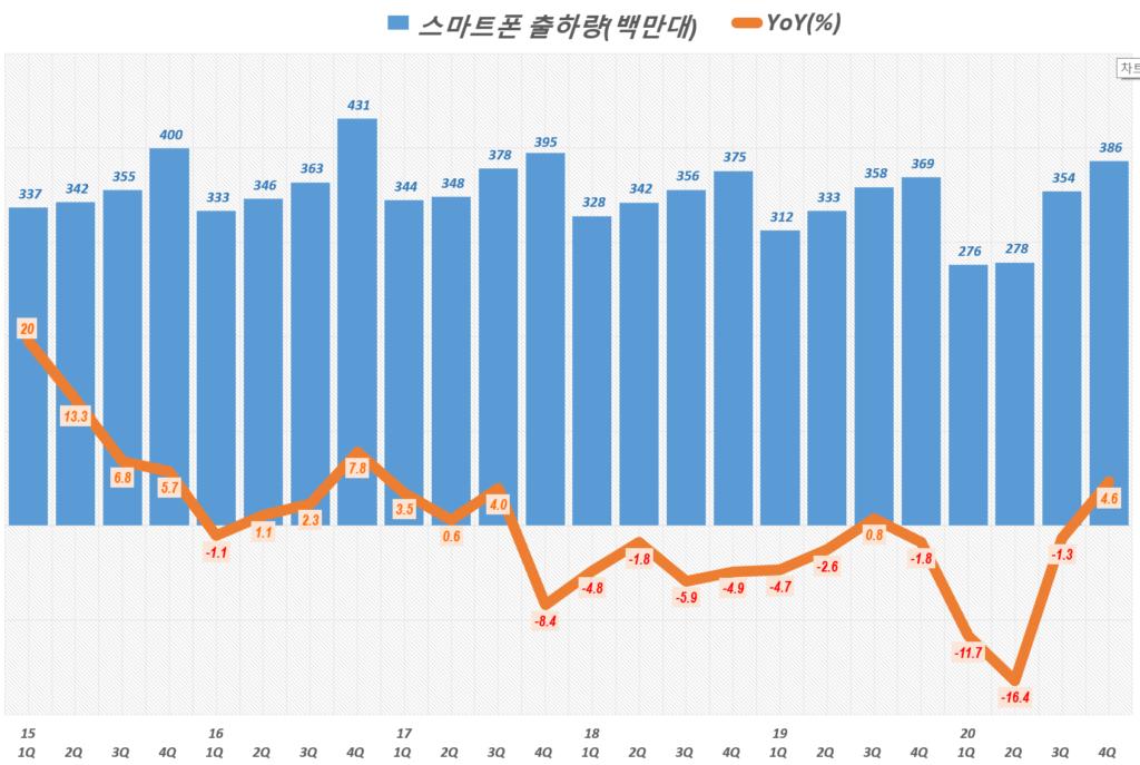 20년 4분기 스마트폰 점유율. 분기별 스마트폰 출하량 추이( ~ 20년 4분기), Quarterly smart phone shipment trend, Graph by Happist