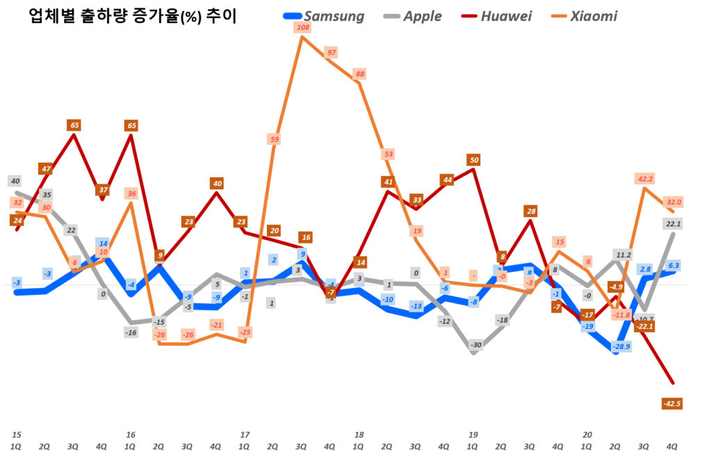 20년 4분기 스마트폰 점유율. 분기별 업체별 스마트폰 출하량 추이( ~ 20년 3분기), Quarterly smart phone shipment trend per Bender, Graph by Happist