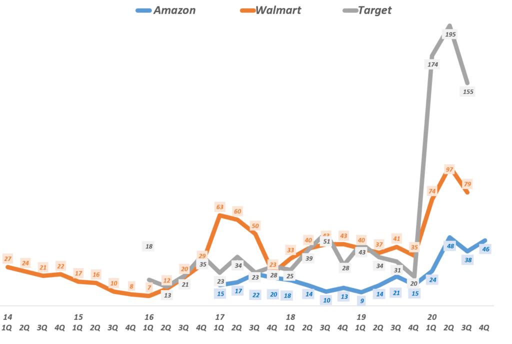 20년 4분기 실적, 분기별 유통업체별 온라인쇼핑 증가율 비교( ~ 20년 4분기 일부), Graph by Happist