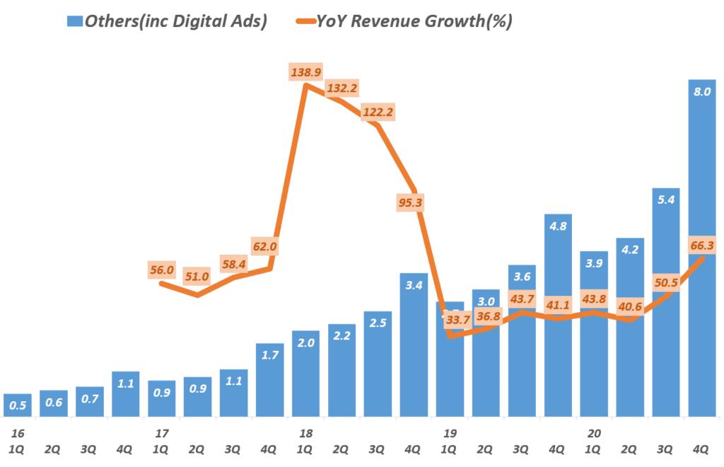 20년 4분기 아마존 실적, 분기별 아마존 디지탈 광고가 주를 이루는 기타 부문 분기별 매출 추이( ~ 2020년 4분기) Amazon digital ads, Graph by Happist
