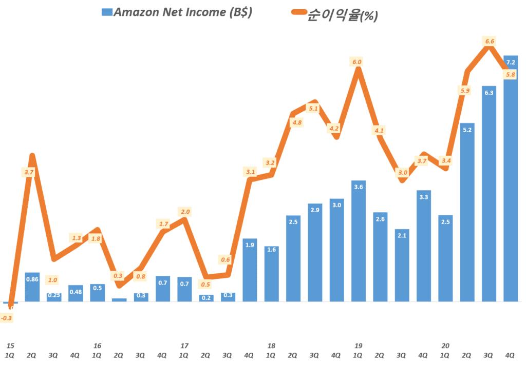 20년 4분기 아마존 실적, 분기별 아마존 순이익 및 순이익율 추이( ~ 2020년 4분기) Amazo Net Imcome & Net Income Margin by quarter, Graph by Happist