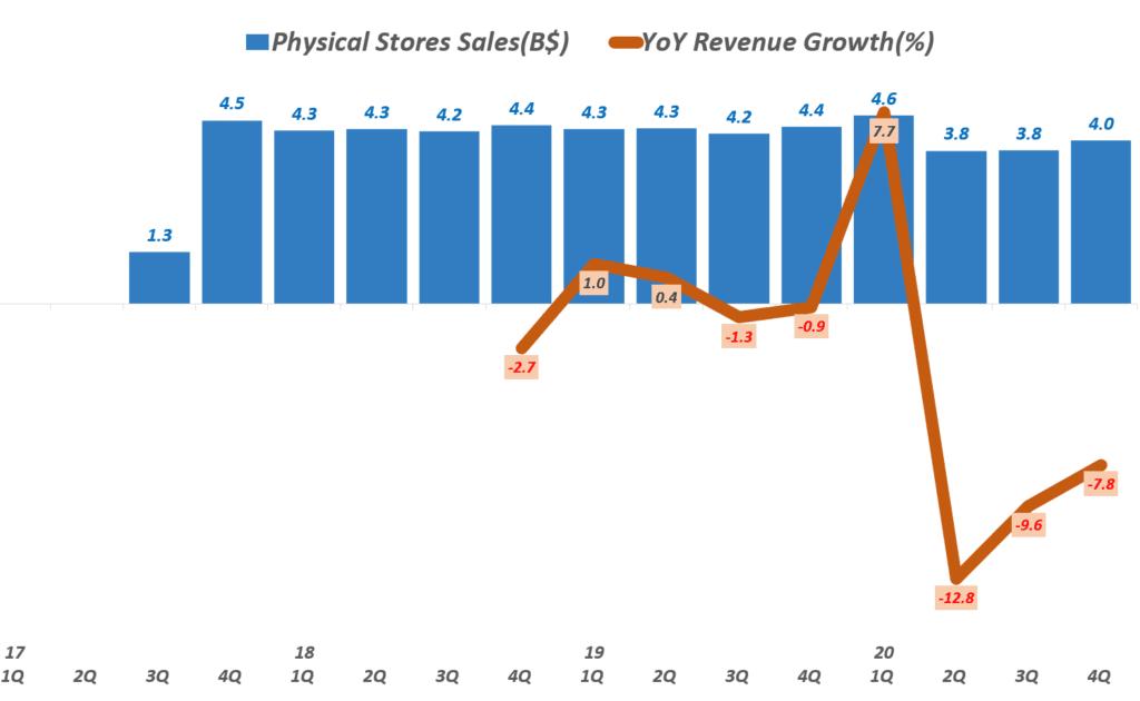20년 4분기 아마존 실적, 분기별 아마존 오프라인 실적 추이( ~ 2020년 4분기), Physical Stores Sales, Graph by Happist