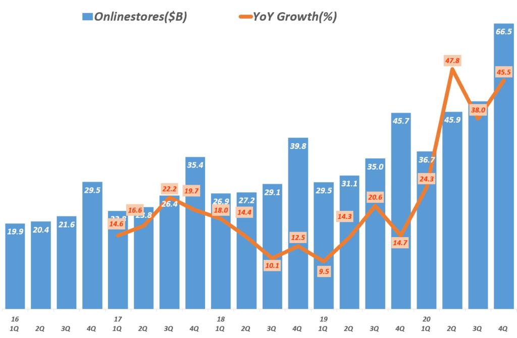 20년 4분기 아마존 실적, 분기별 아마존 온라인 스토어 매출 및 전년 비 증가율 추이,( ~ 2020년 4분기), Amazon Online stores sales, Graph by Happist