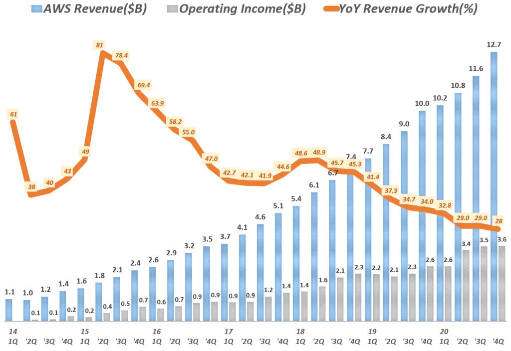 20년 4분기 아마존 실적, 분기별 아마존 AWS 부문 매출 및 전년 비 성장율( ~ 2020년 4분기) Amazo AWS International revenue & y2y growth rate by quarter, Graph by Happist