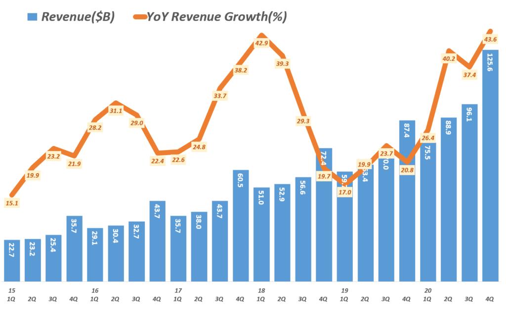 20년 4분기 아마존 실적. 분기별 아마존 매출 및 성장율( ~ 2020년 4분기) Amazo revenue & y2y growth rate by quarter, Graph by Happist