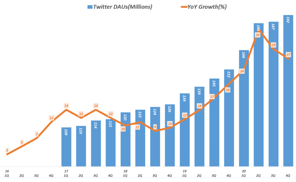 20년 4분기 트위터 실적, 분기별 트위터 사용자( ~20년 4분기), Twitter DAUs, Graph by Happist