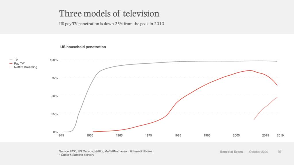 Three models of television, 텔레비전의 3가지 모델, TV vs Pay TV vs Streaming, Grapg by Benedict Evans