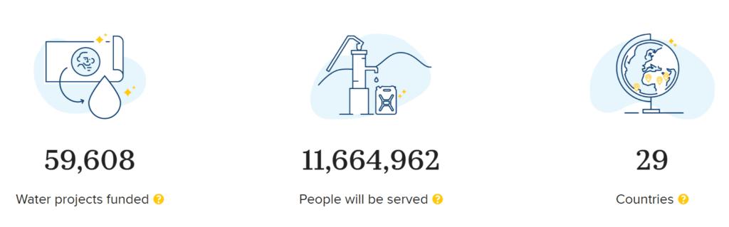 chroty water 사이트 숫자로 보여주는 것들