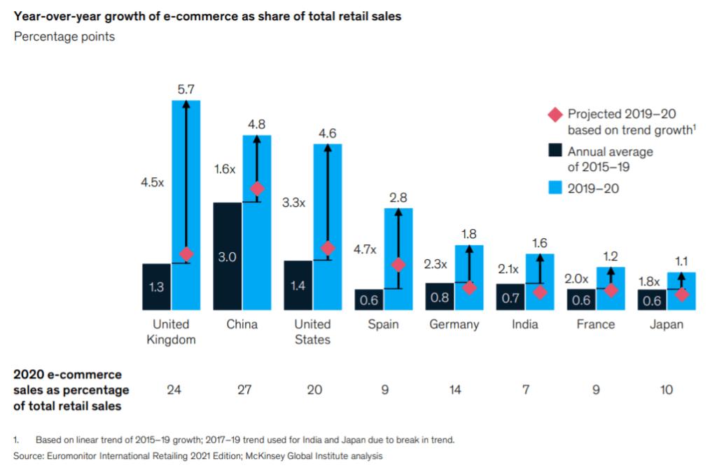 국가별 소매 판매에서 차지하는 온라인쇼핑 비중 및 증가율, Graph by McKinsy