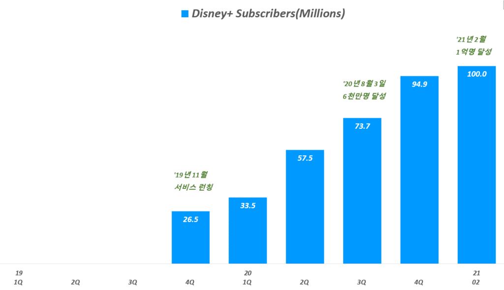 디즈니플러스 가입자 추이, 디즈니플러스 구독자 1억명 달성, 2021년 2월 말 기준, Disney+ Subscribers(Millions), Graph by Happist