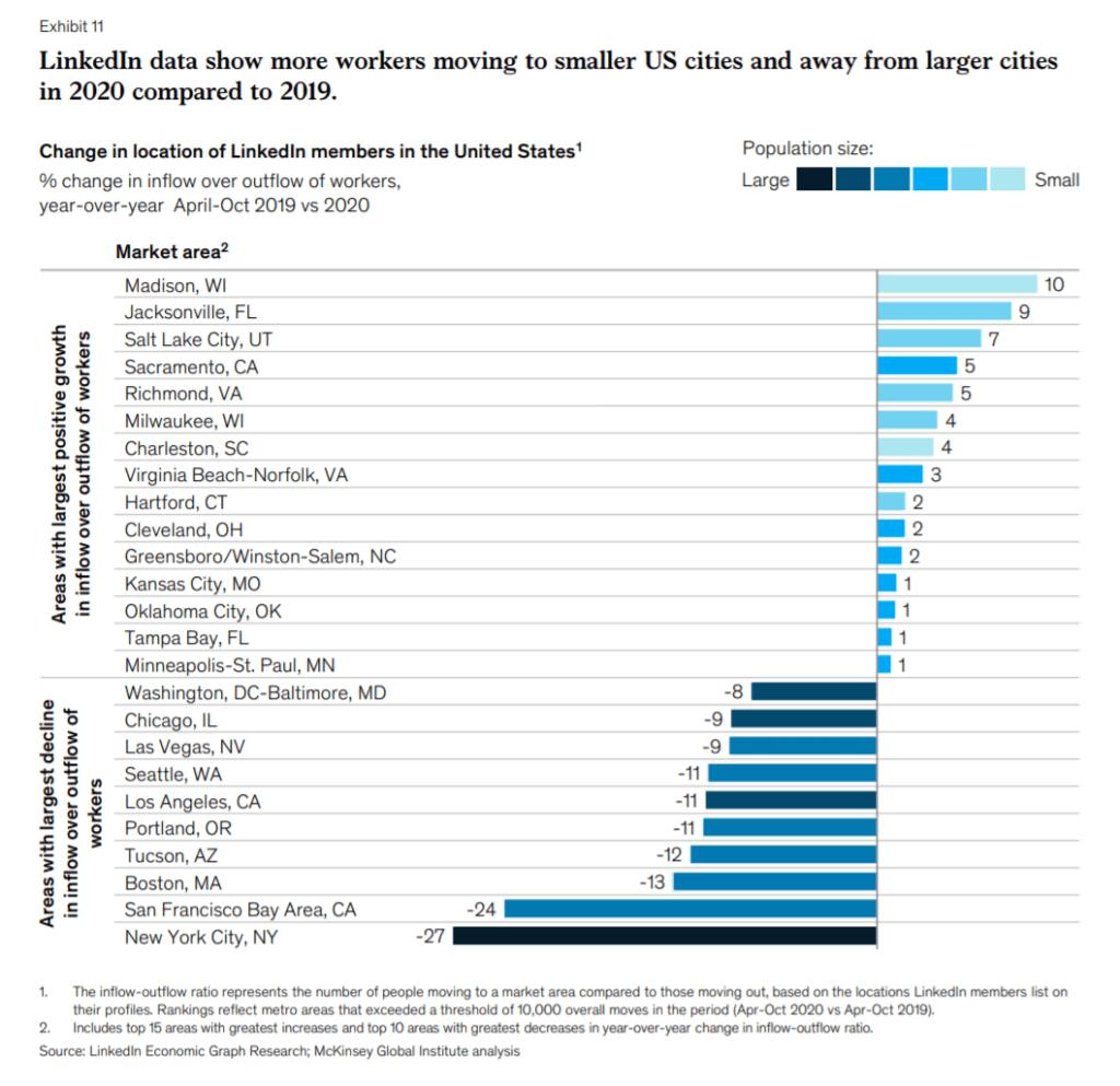 링크드인 데이이타는 사람들이 점점 교외나 소도시로 이동하고 있다는 것을 보여주고 있다. Graph by McKinsy