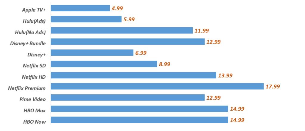 미국 스트리밍 서비스 구독료 비교, Chart by Happist