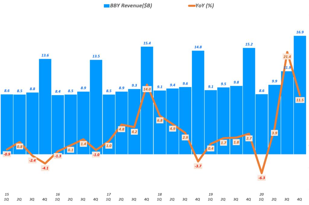 베스트바이 실적, 분기별 베스트바이 매출 및 전년 비 성장률 추이( ~ 20년 4분기),  BBY Revenue & YoY growth rate(%), Graph by Happist