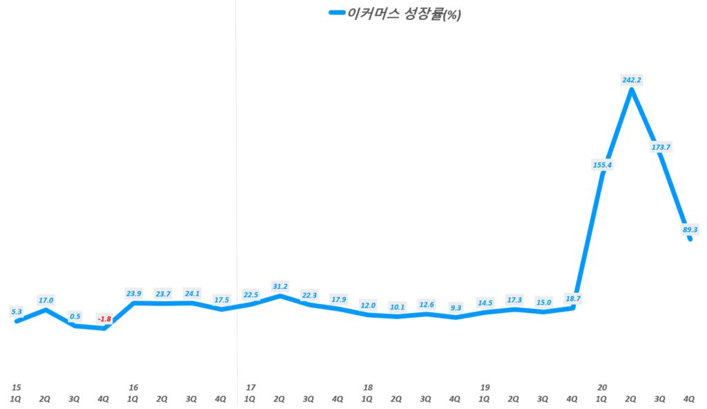 베스트바이 실적, 분기별 베스트바이 이커머스 매출 성장률 추이( ~ 20년 4분기),  BBY ecommerce growth rate(%), Graph by Happist