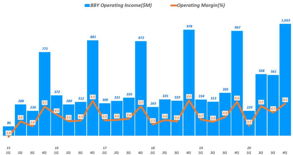 베스트바이 실적, 분기별 영업이익 및 영업이익률 추이( ~ 20년 4분기),  BBY Operating Income & Operating Income margin(%), Graph by Happist