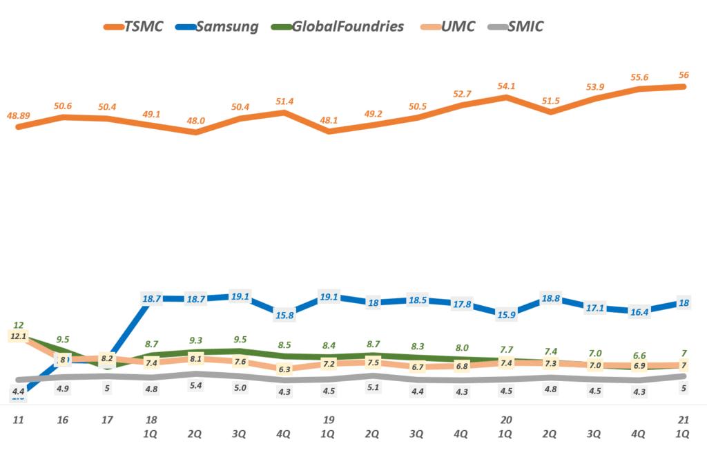 분기별 파운드리 시장점유율 추이( ~ 21년 1분기), Data from TrendForce, Graph by Happist