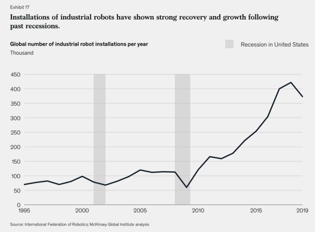 불황이후 기업들은 로보 활용을 크게 늘렸다는 맥킨지 그래프