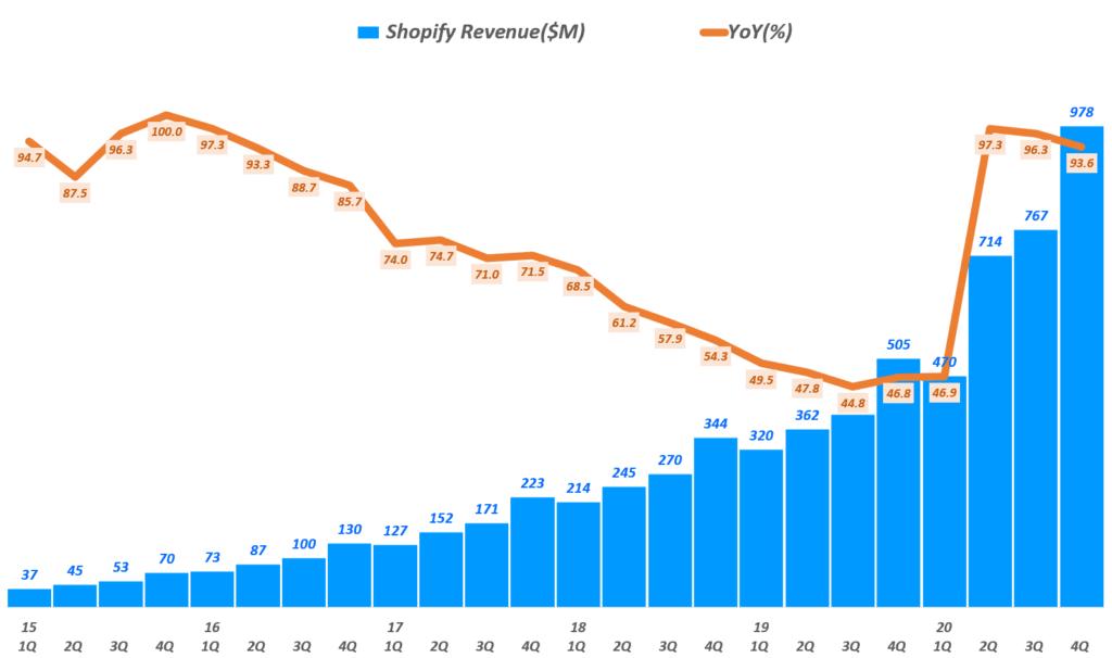 쇼피파이 실적, 분기병 쇼피파이 매출 및 전년 비 증가율 추이( ~ 20년 4분기), Graph by Happist