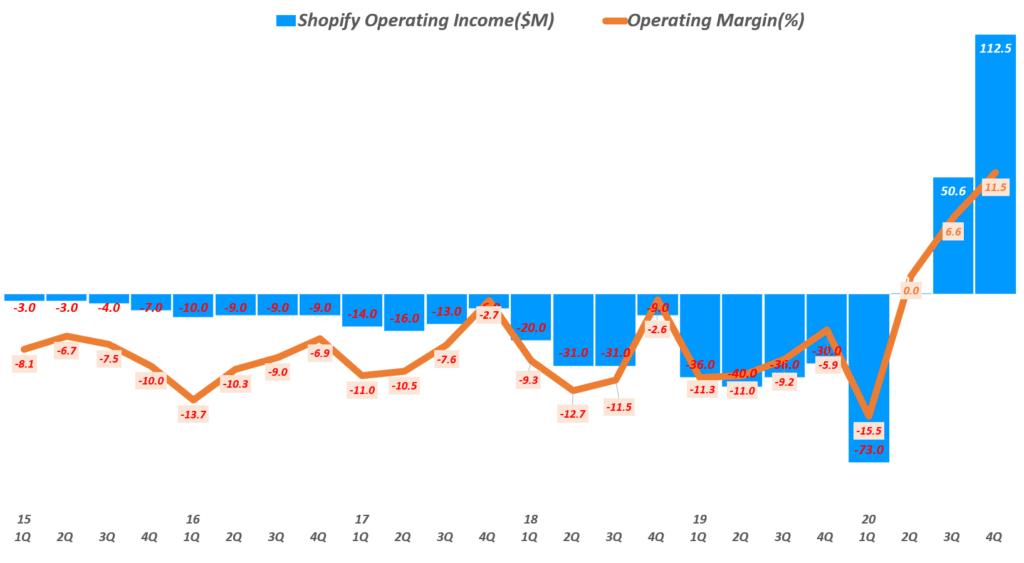 쇼피파이 실적, 분기병 쇼피파이 영업이익 및 영업이익율 추이( ~ 20년 4분기), Graph by Happist