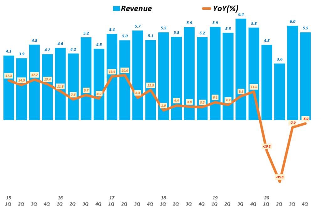 아디다스 실적, 분기별 아디다스 브랜드별 매출 추이( ~ 20년), Quarterly Adidas Brand revenue, Graph by Happist