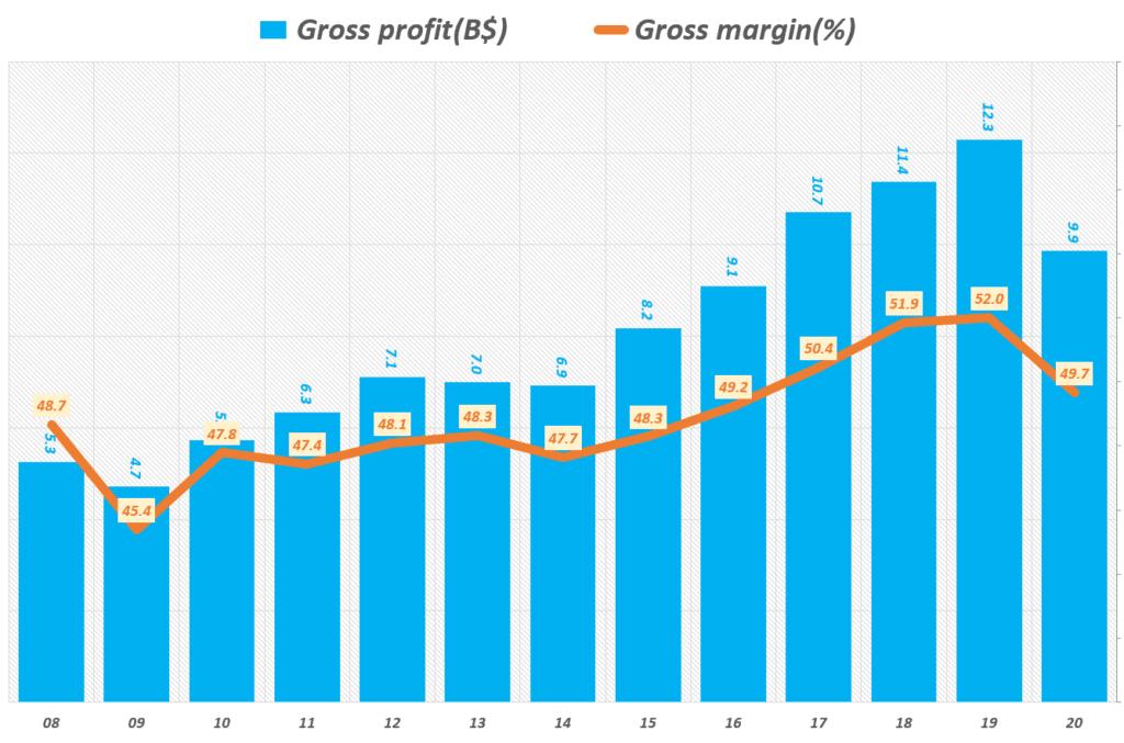 아디다스 실적, 여도별 아디다스 매출총이익 및 매출총이익율 추이( ~ 20년), yearly adidas gross profit 7 gross margin, graph by happist
