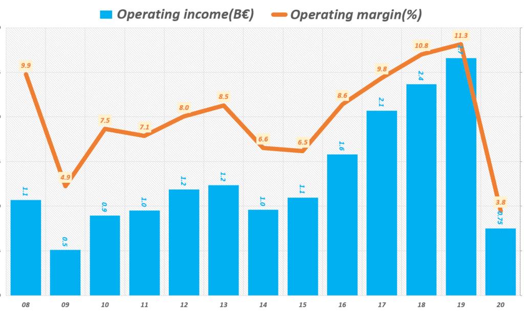 아디다스 실적, 연도별 아디다스 영업이익 및 영업이익율 추이( ~ 20년), yearly adidas operating profit & operating margin(%), Graph by happist