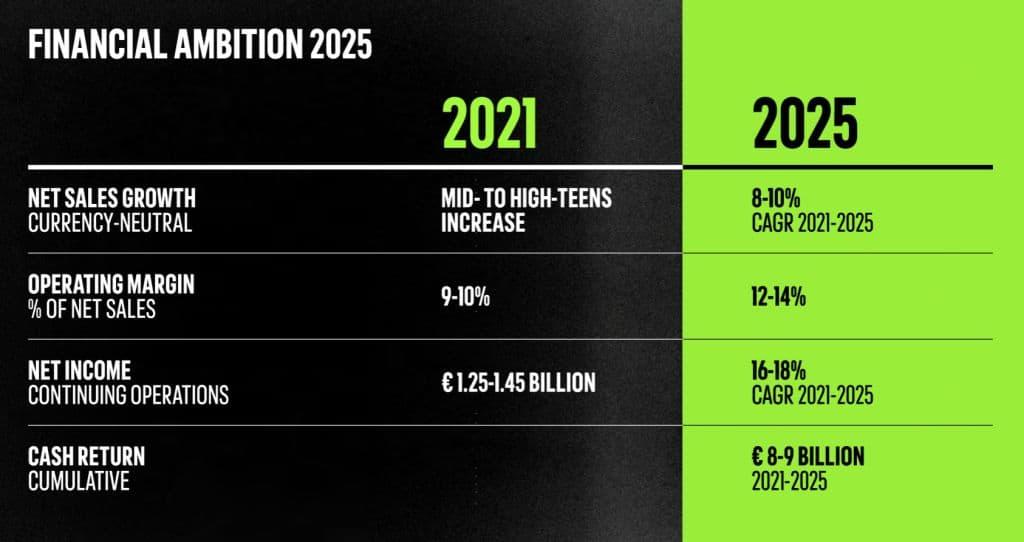 아디다스 전략, 2025년 아디다스 매출 및 손익 목표