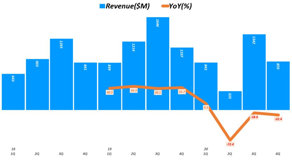에어비엔비 실적, 분기별 에어비엔비 매출 및 전년 비 성장율 추이( ~ 20년 4분기), Airbnb Quarterly revenue & YoY growth rate(%), Graph by Happist
