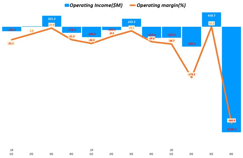에어비엔비 실적, 분기별 에어비엔비 영업이익 및 영업이익율 추이( ~ 20년 4분기), Airbnb Quarterly Operating income & Operating margin(%), Graph by Happist