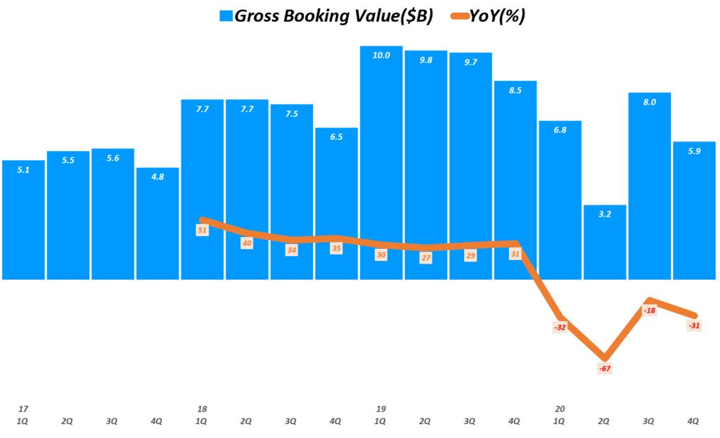 에어비엔비 실적, 분기별 에어비엔비 예약금 추이( ~ 20년 4분기), Airbnb Quarterly Gross Booking Value($B), Graph by Happist