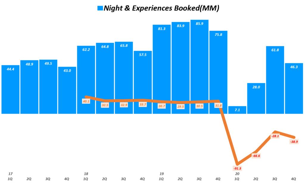 에어비엔비 실적, 분기별 에어비엔비 예약 추이( ~ 20년 4분기), Airbnb Quarterly Night & Experiences Booked(MM), Graph by Happist