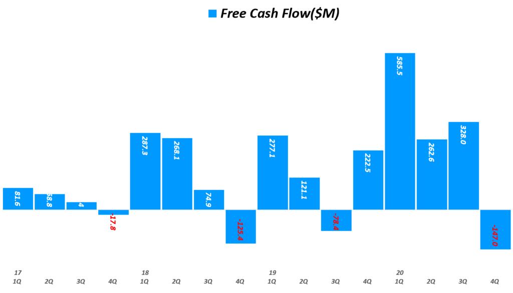 에어비엔비 실적, 분기별 에어비엔비  잉여현금흐름(Free Cash Flow) 추이( ~ 20년 4분기), Airbnb Quarterly Free Cash Flow, Graph by Happist
