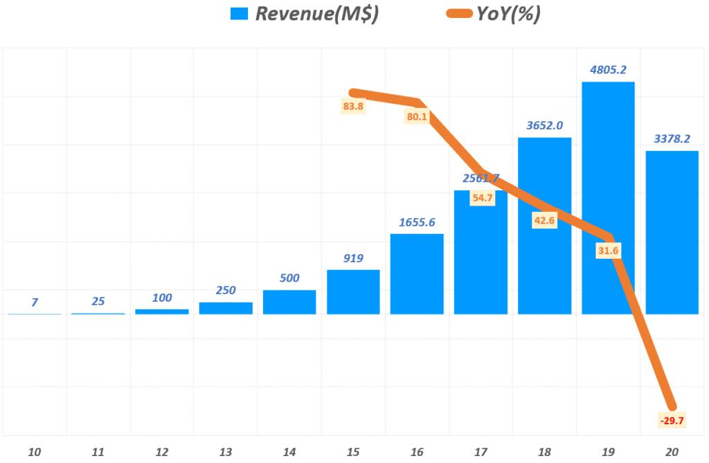 에어비엔비 실적, 연도별 에어비엔비 매출 및 전년 비 성장율 추이( ~ 2020년), Airbnb Yearly Revenue & YoY growth rate(%), Graph by Happist