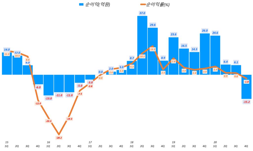 에이디테크놀로지 실적, 분기별 에이디테크놀로지 순이익 및 순이익률 추이( ~ 20년 4분기), Graph by Happist