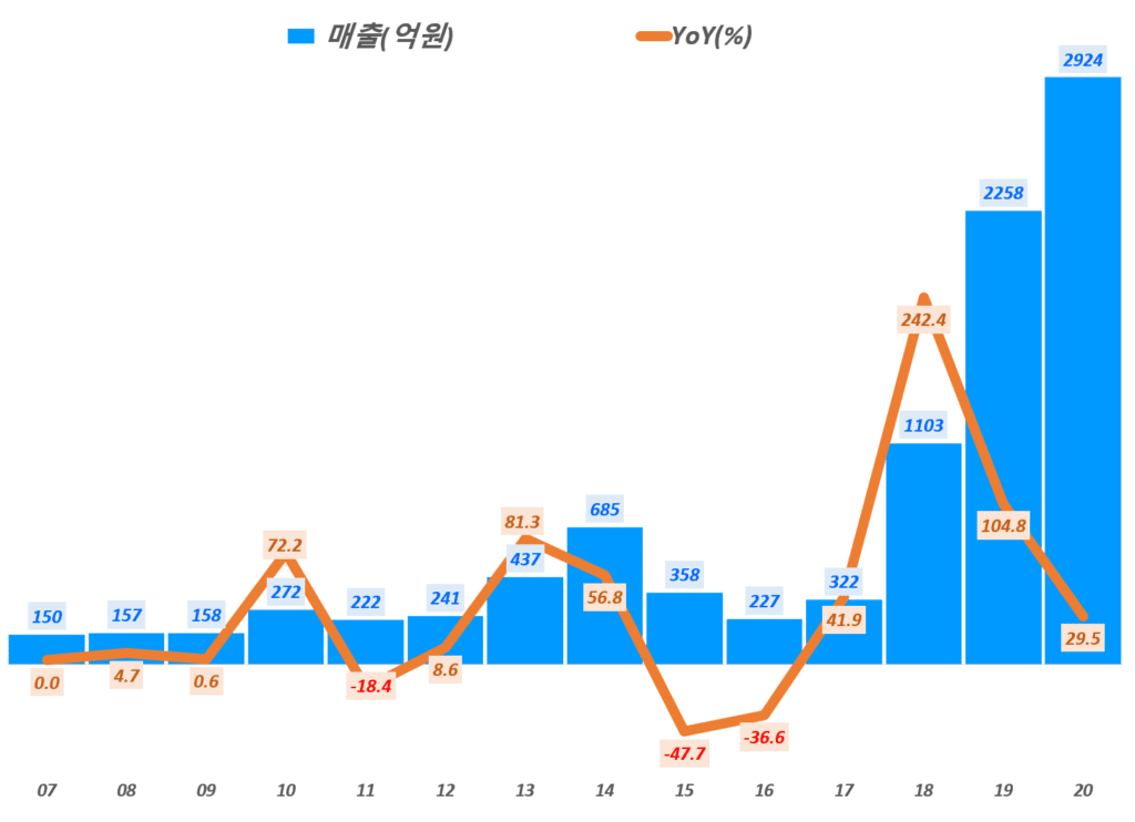 에이디테크놀로지 실적, 연도별 에이디테크놀로지 매출 및 전년 비 증가률( ~ 20년), Graph by Happist