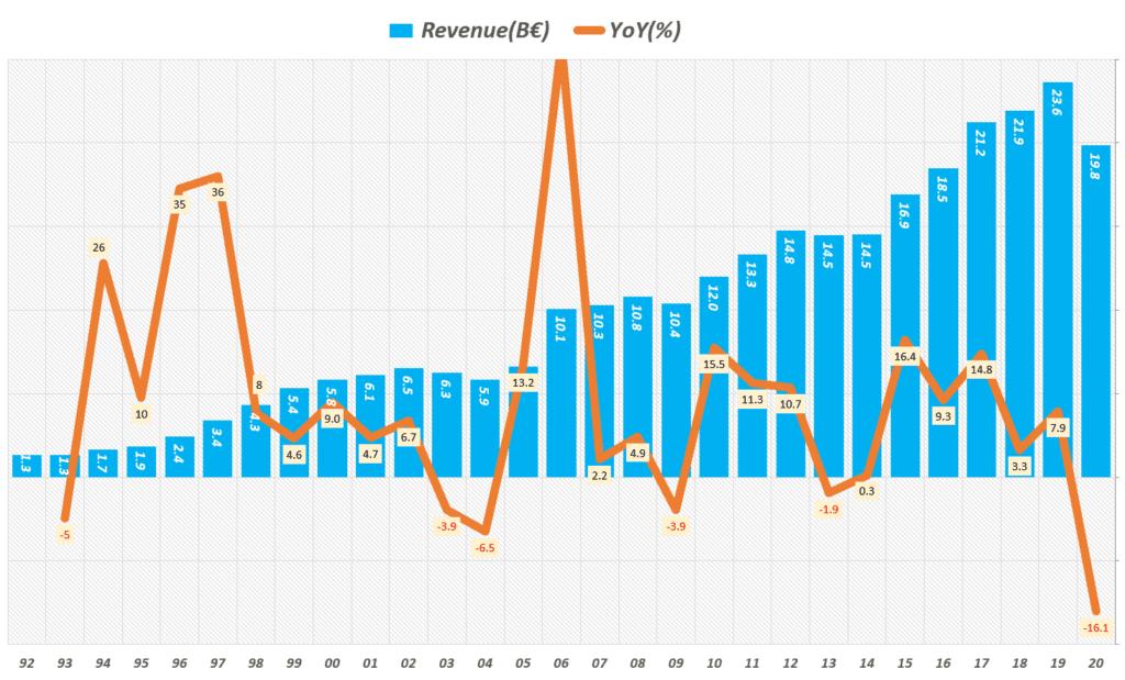 연도별 아디다스 매출 및 성장율 추이( ~ 20년), Yearly Adidas revenue & growth rate(%), Graph by Happist