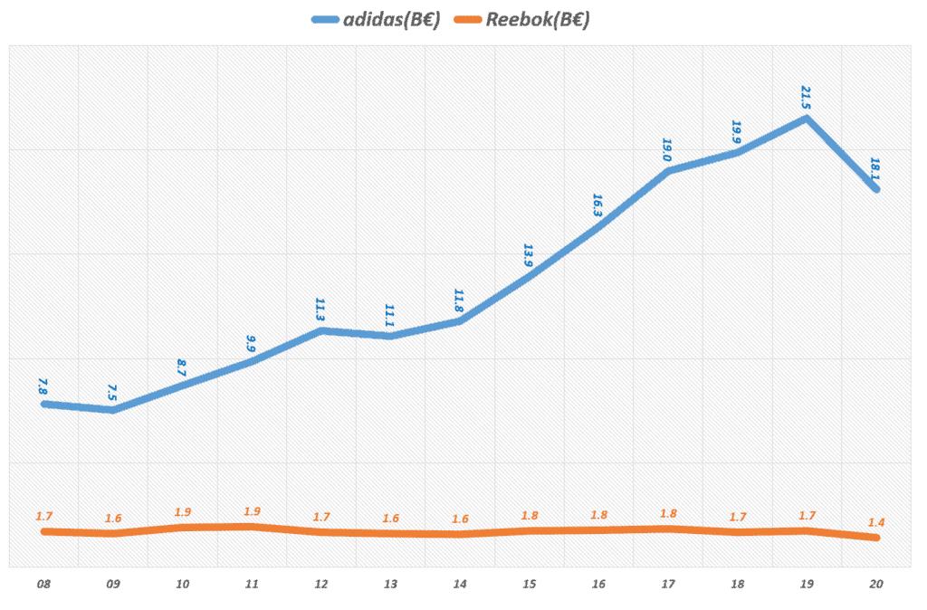 연도별 아디다스 브랜드별 매출 추이( ~ 20년), Yearly Adidas Brand revenue, Graph by Happist