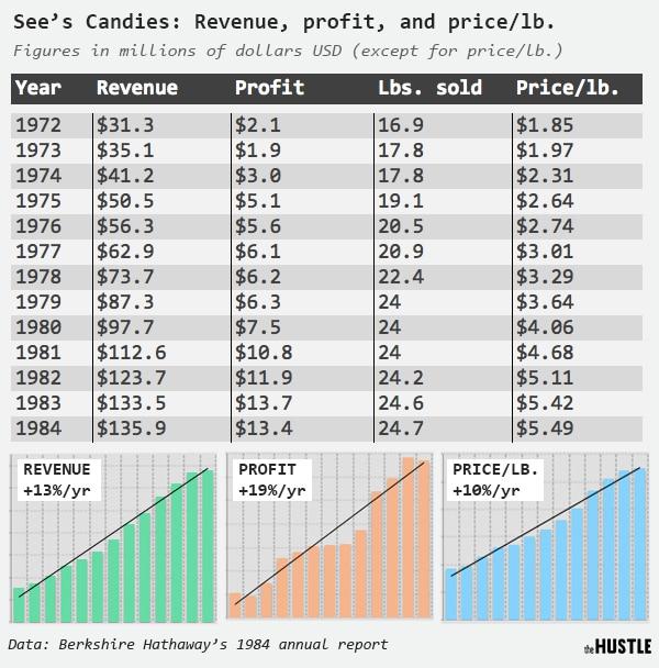 워렌버핏이 투자한 시즈캔디(See's Candy) 매출 및 이익 추이, Graph by Hustle