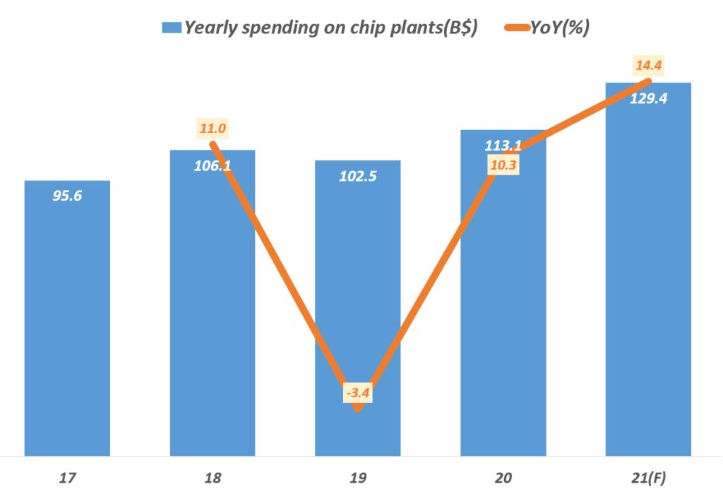 인텔 파운드리 투자를 반영한 연도별 파운드리 설비 투자 규모 추이, data from  IC Insights, 2021 is an estimate that predates Intel's latestinvestment commitment, Graph by Happist