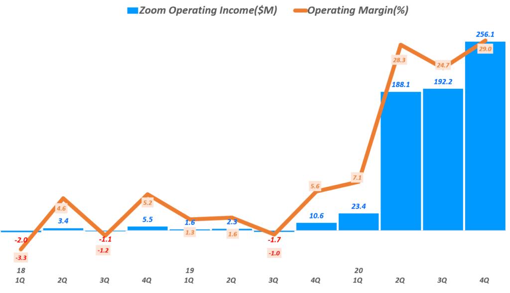 줌 실적, 분기별 줌 영업이익 및 영업이익율 추이(~2020년 4분기), Zoom quarterly Operating Income, Graph by Happist