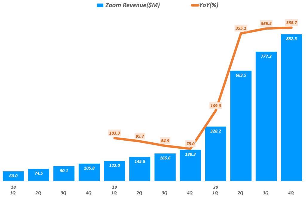줌 실적, 분기별 줌(Zoom) 매출 추이(~2020년 4분기), Zoom Querterly Revenue & Grow rate(%), Graph by Happist
