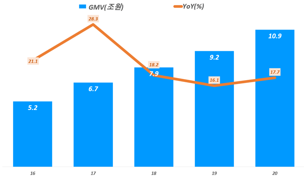 카페24 실적, 연도별 카페24 거래액(GMV) 및 증가율 추이( ~20년), Graph by Happist